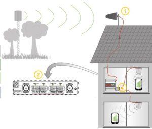 principe fonctionnement répéteur GSM booster mobile