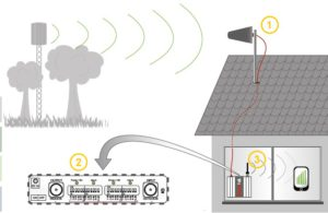 amplificateur GSM maison